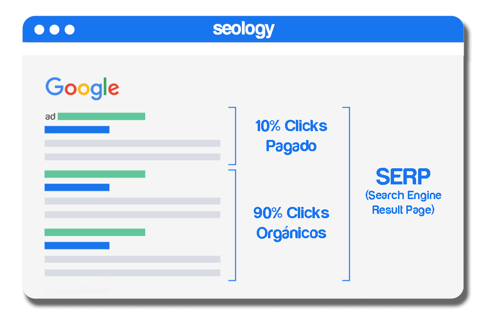 como se comportan los resultados en google para tu negocio - SEOlogy