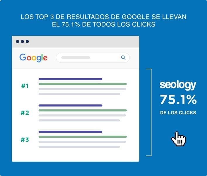 posicionamiento web top 3 resultados en google - Agencia SEOlogy