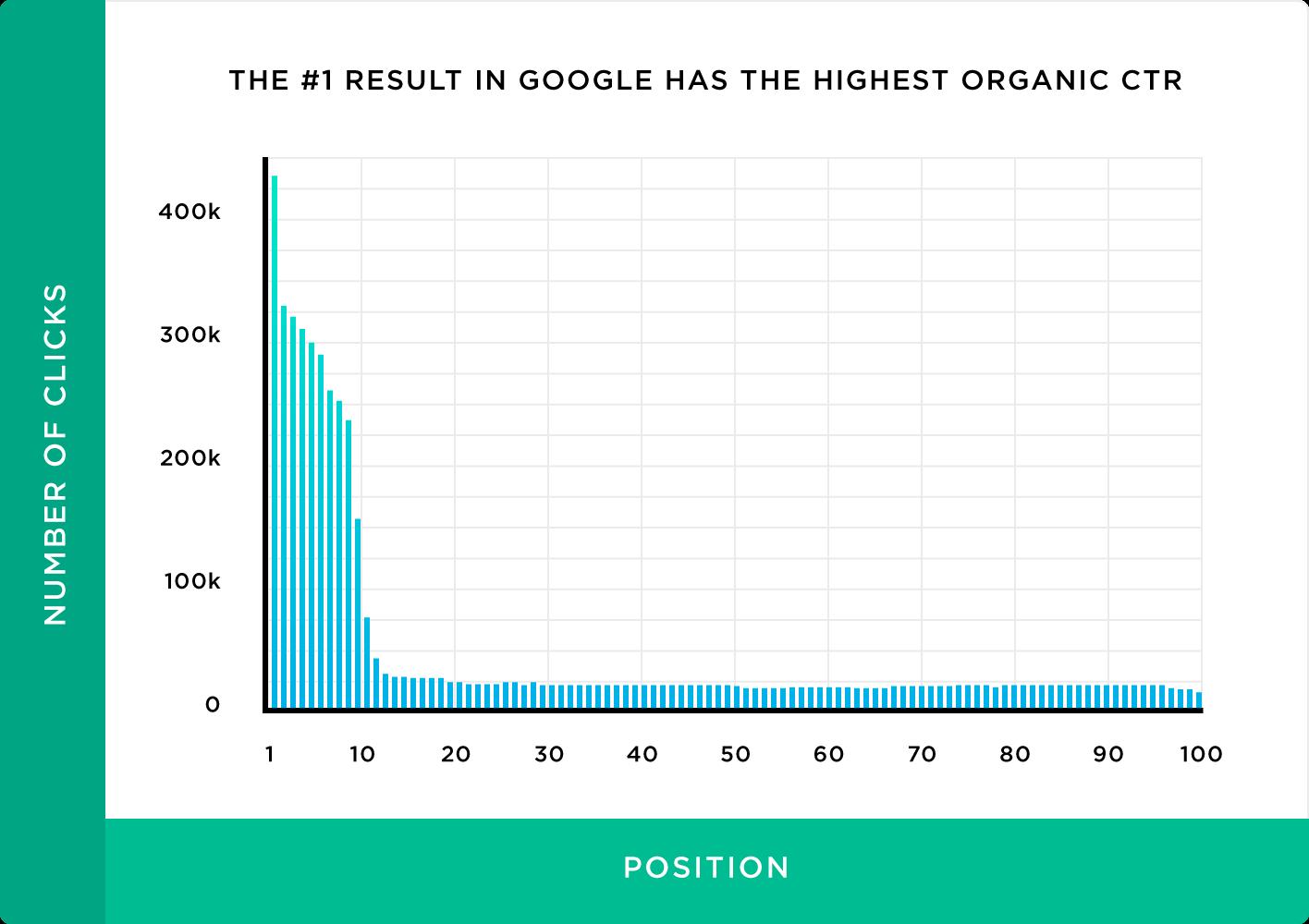 Diferencias en el CTR estando en las primeras posiciones en Google - Agencia Seology